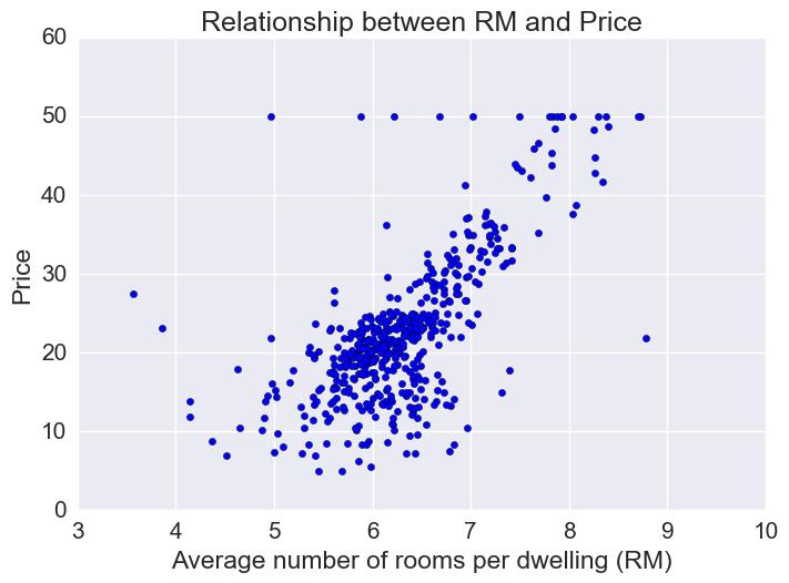 Predicting housing prices – Joomi K – Blog